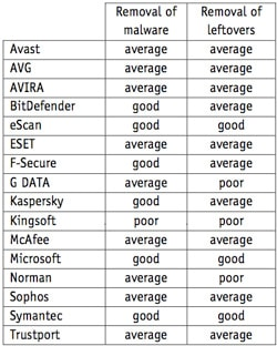 lista-antivirus