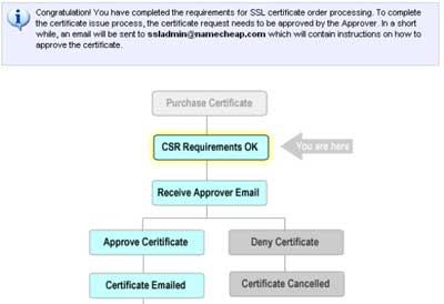 Aprobacion certificado SSL nameCheap