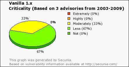 Vanilla forum seguridad