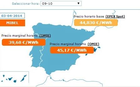 Precio Luz España