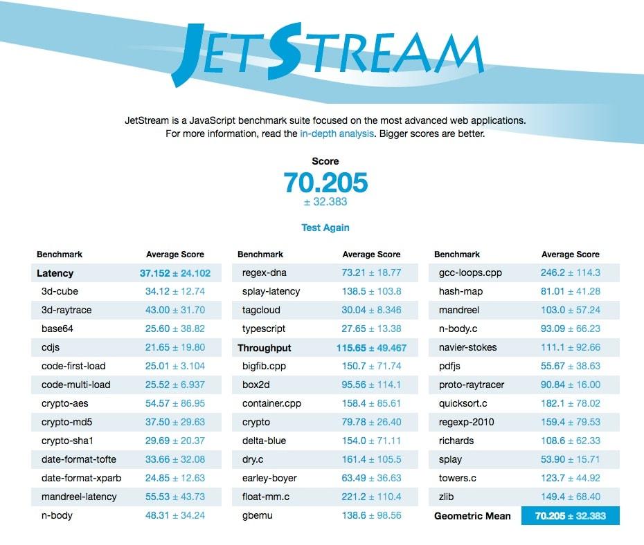 JetStream is a JavaScript benchmark