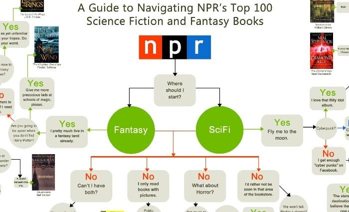 100 mejores libros de ciencia ficción y fantasía de NPR: