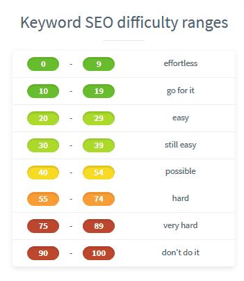 ¿Qué es el Keyword SEO Difficult de KWFinder?