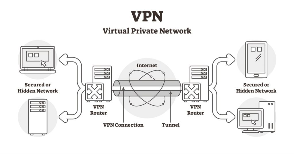¿Qué es un VPN? ¿Para qué sirve una VPN?
