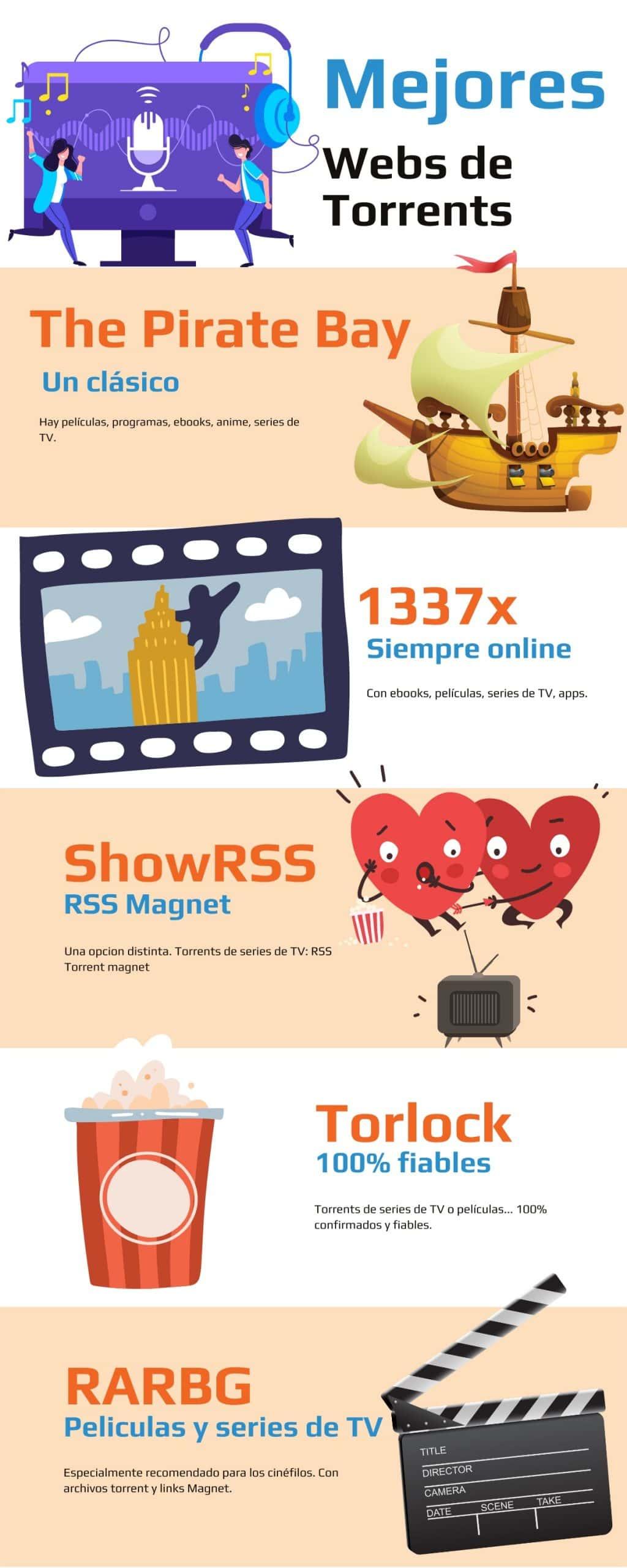 Infografia mejores páginas web para descargar torrents