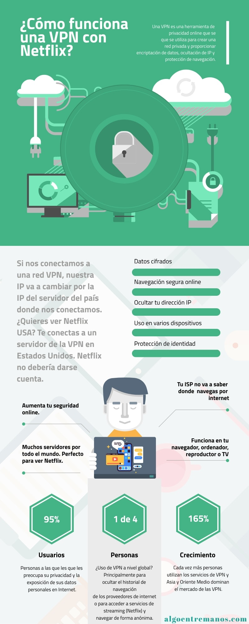Netflix VPN Infografia